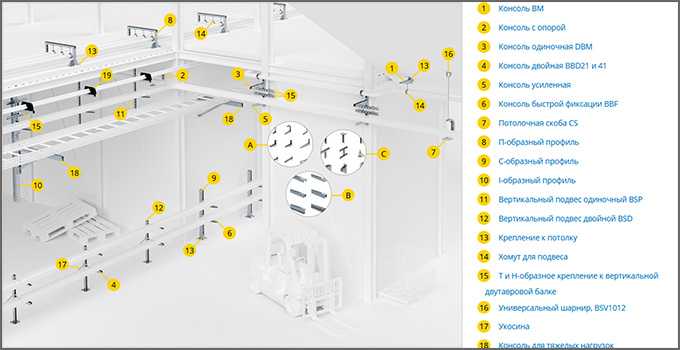 Схема системы B5 Combitech