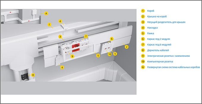 Схема системы In Liner Front (фурнитура)