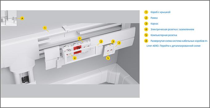 Схема системы In Liner Aero (фурнитура)