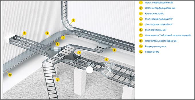 Схема системы U5 Combitech. Лестничный лоток